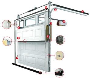 Garage door repair Ontario service